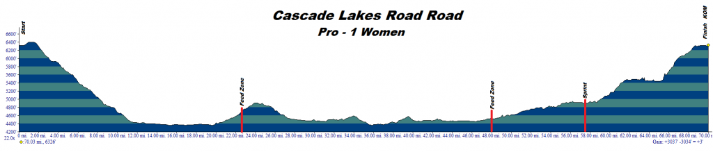 Cascade-Lakes-Road-Race-Pro-1-Women